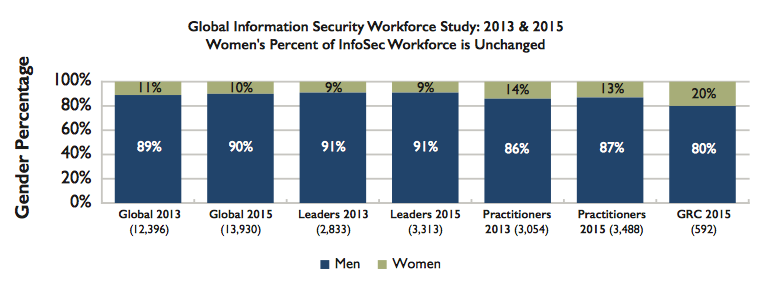 Where in security do women work?