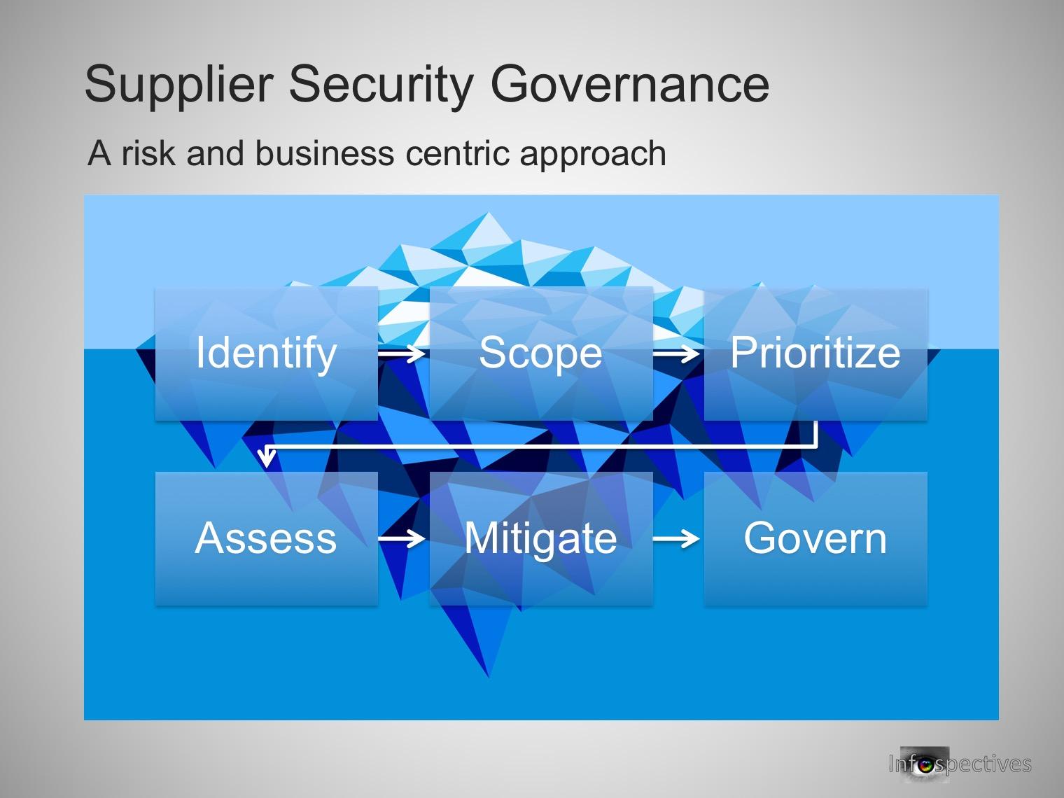 Supplier Security Governance 23rd Nov 2015