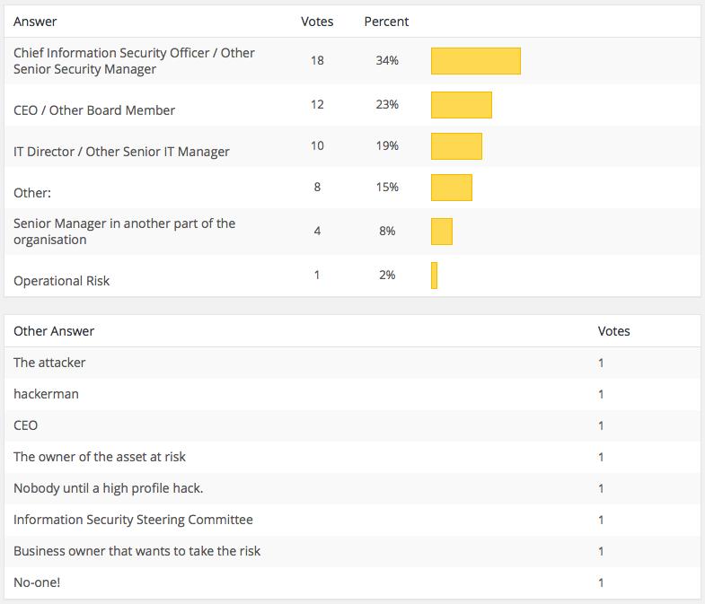 Full Poll Results