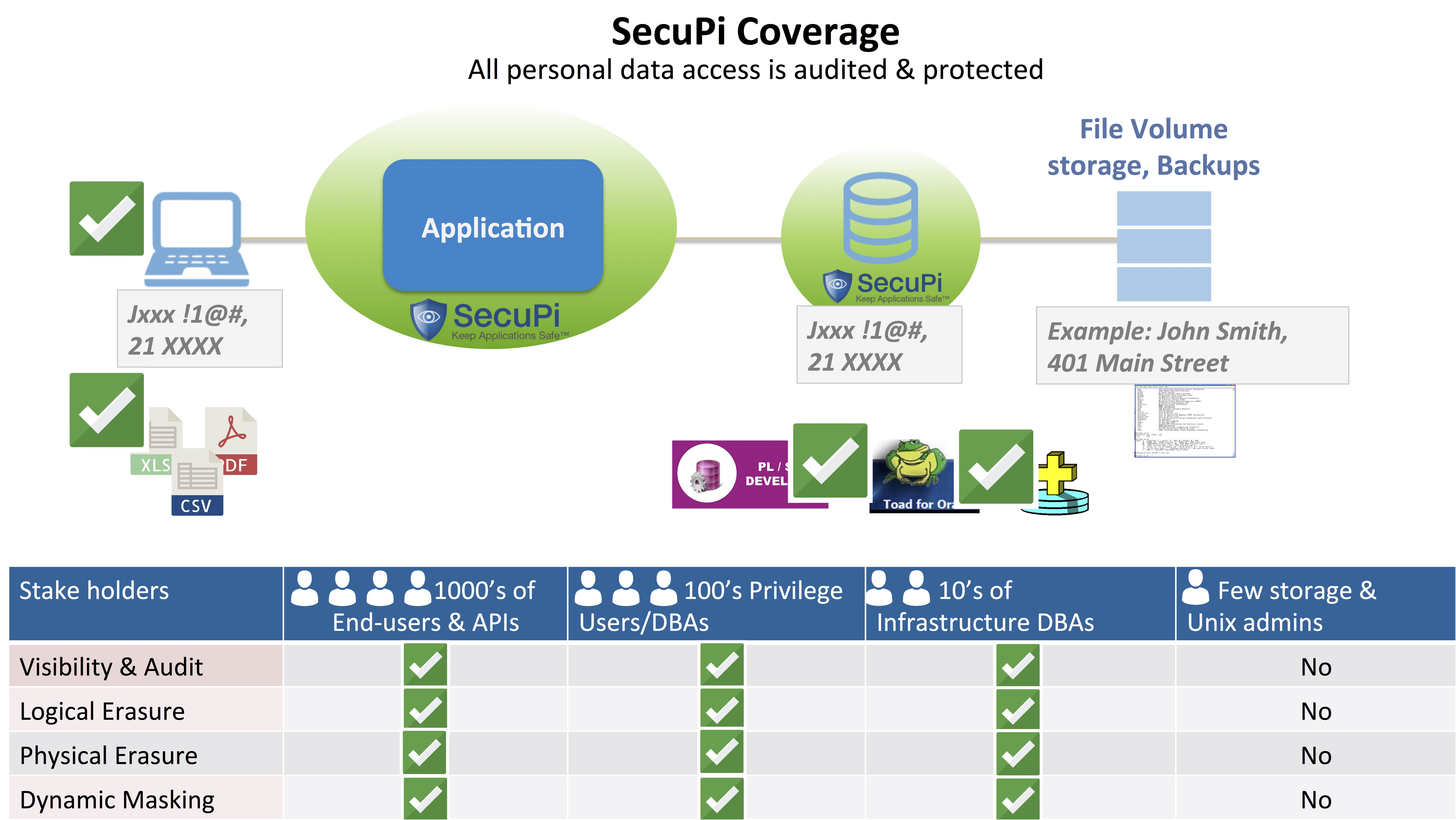 SecuPi General Coverage slide1